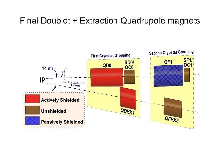 Final Doublet + Extraction Quadrupole magnets