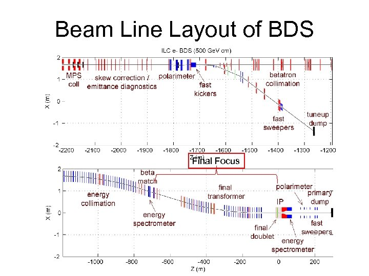 Beam Line Layout of BDS Final Focus