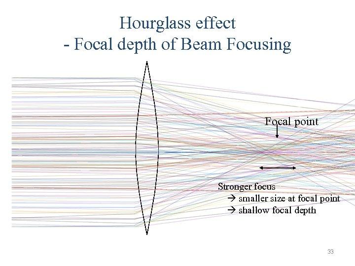 Hourglass effect - Focal depth of Beam Focusing Focal point Stronger focus   smaller