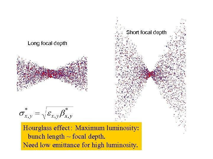 Short focal depth Long focal depth Hourglass effect: Maximum luminosity:  bunch length ~ focal