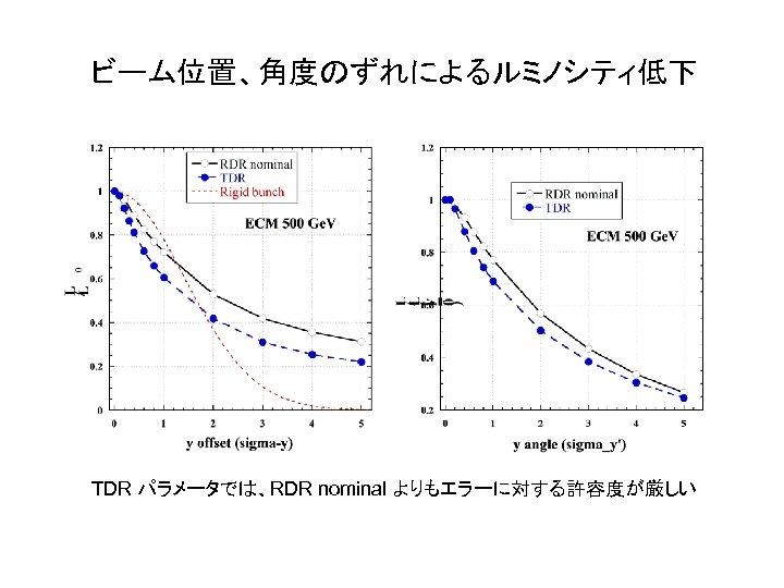 ビーム位置、角度のずれによるルミノシティ低下 TDR パラメータでは、RDR nominal よりもエラーに対する許容度が厳しい