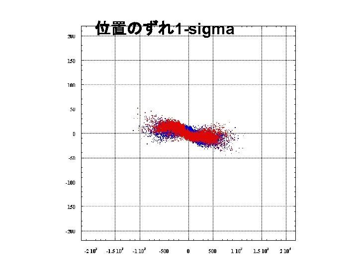 位置のずれ1 -sigma