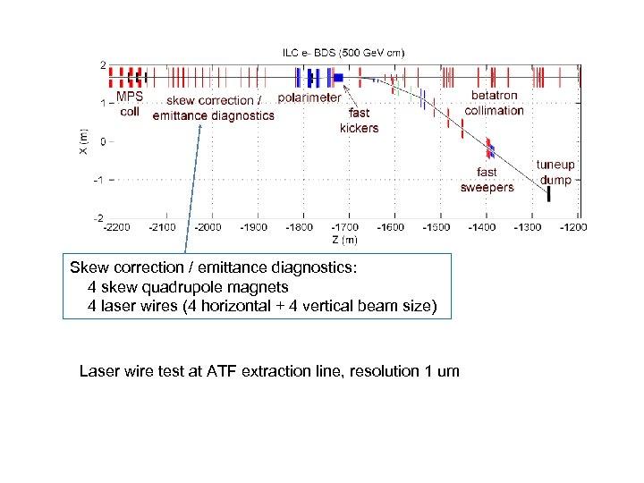 Skew correction / emittance diagnostics: 4 skew quadrupole magnets 4 laser wires (4 horizontal