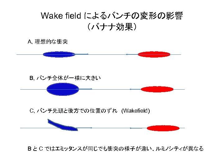 Wake field によるバンチの変形の影響 (バナナ効果) A, 理想的な衝突 B, バンチ全体が一様に大きい C, バンチ先頭と後方での位置のずれ (Wakefield) B と C ではエミッタンスが同じでも衝突の様子が違い、ルミノシティが異なる