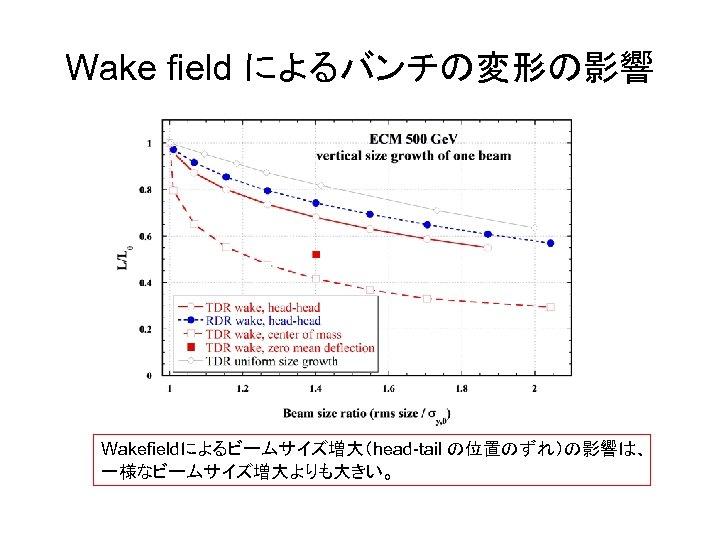 Wake field によるバンチの変形の影響 Wakefieldによるビームサイズ増大(head-tail の位置のずれ)の影響は、 一様なビームサイズ増大よりも大きい。