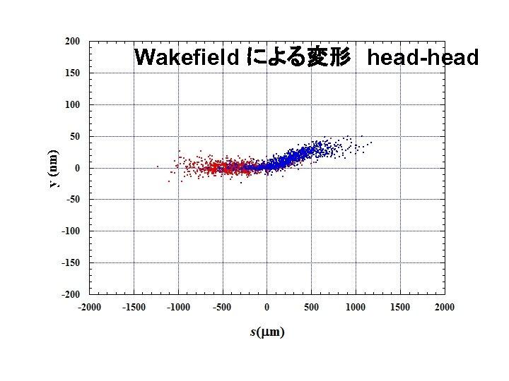 Wakefield による変形 head-head