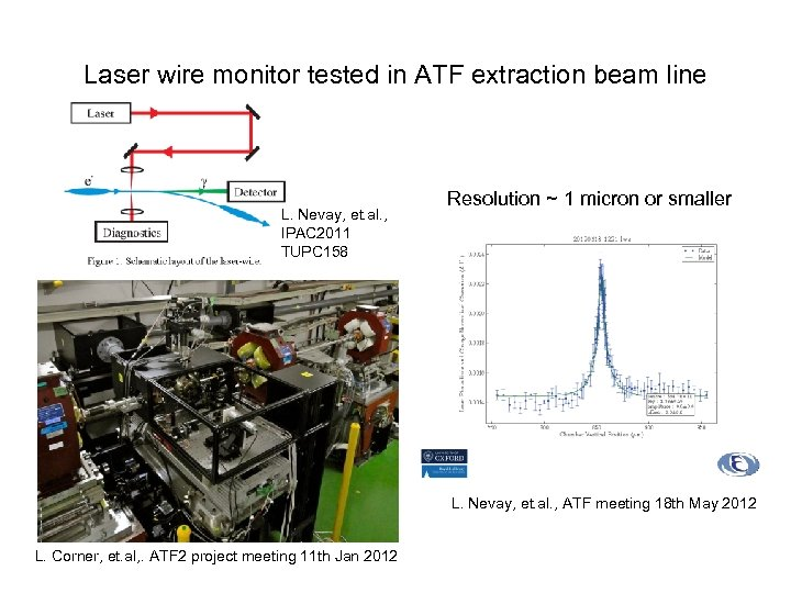 Laser wire monitor tested in ATF extraction beam line L. Nevay, et. al. ,