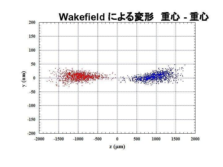 Wakefield による変形 重心 - 重心