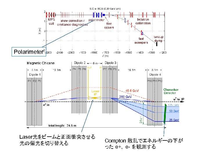 Polarimeter Laser光をビームと正面衝突させる 光の偏光を切り替える Compton 散乱でエネルギーの下が った e+, e- を観測する
