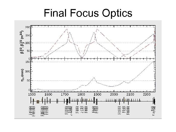 Final Focus Optics