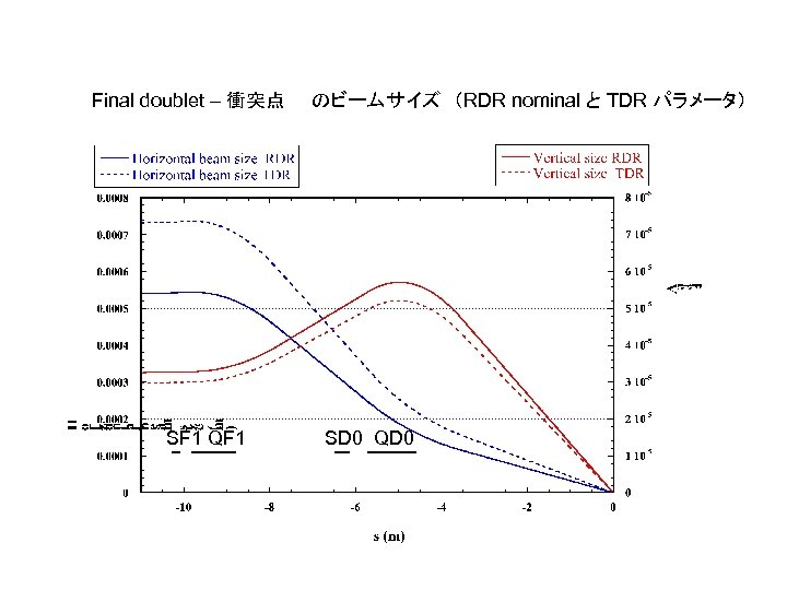 Final doublet – 衝突点  のビームサイズ (RDR nominal と TDR パラメータ) SF 1 QF 1 SD 0