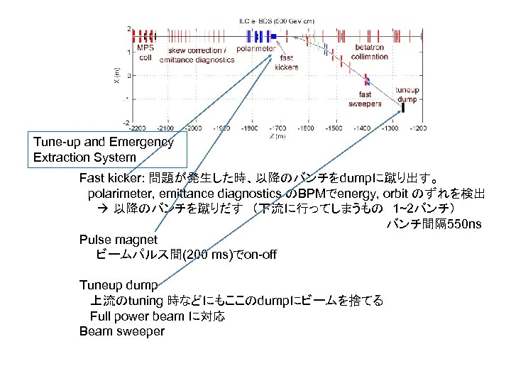 Tune-up and Emergency Extraction System Fast kicker: 問題が発生した時、以降のバンチをdumpに蹴り出す。  polarimeter, emittance diagnostics のBPMでenergy, orbit のずれを検出
