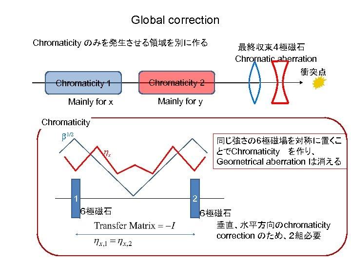 Global correction Chromaticity のみを発生させる領域を別に作る 最終収束4極磁石 Chromatic aberration 衝突点 Chromaticity 1 Chromaticity 2 Mainly for