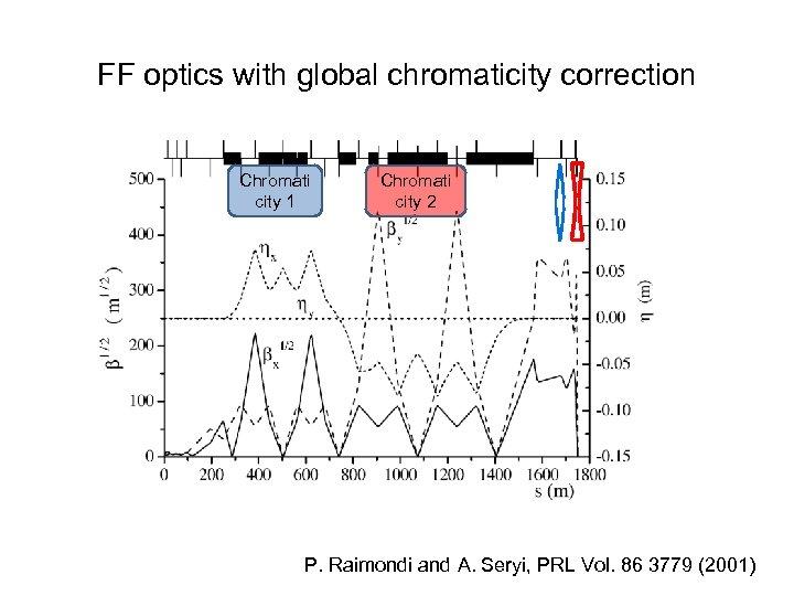 FF optics with global chromaticity correction Chromati city 1 Chromati city 2 P. Raimondi