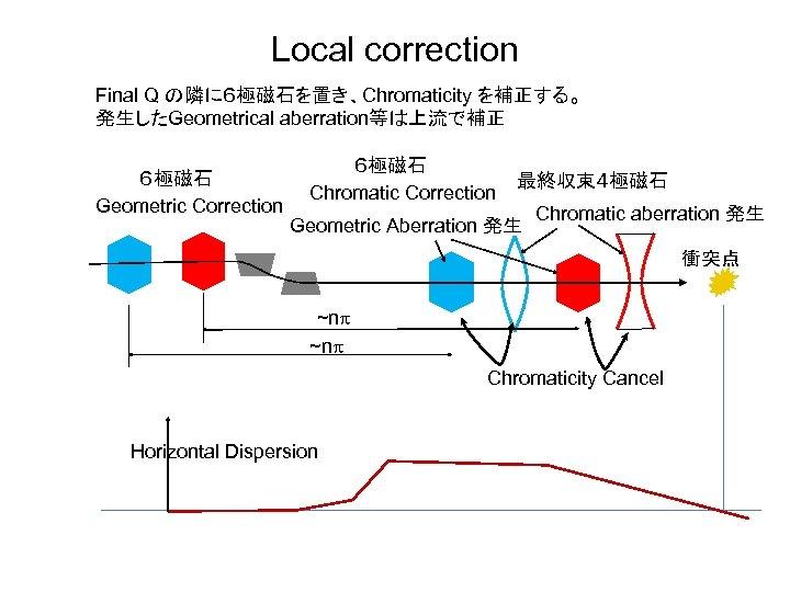 Local correction Final Q の隣に6極磁石を置き、Chromaticity を補正する。 発生したGeometrical aberration等は上流で補正 6極磁石 Geometric Correction 6極磁石 Chromatic Correction