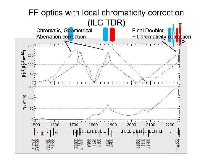 FF optics with local chromaticity correction (ILC TDR) Chromatic, Geometrical Aberration correction Final Doublet