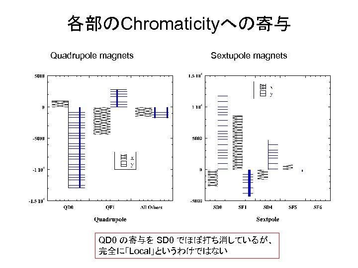 各部のChromaticityへの寄与 Quadrupole magnets Sextupole magnets QD 0 の寄与を SD 0 でほぼ打ち消しているが、 完全に「Local」というわけではない