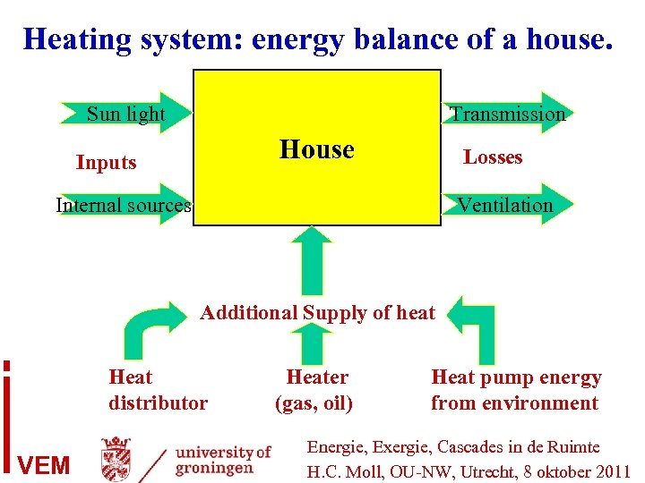 Heating system: energy balance of a house. Sun light Transmission House Inputs Losses Internal