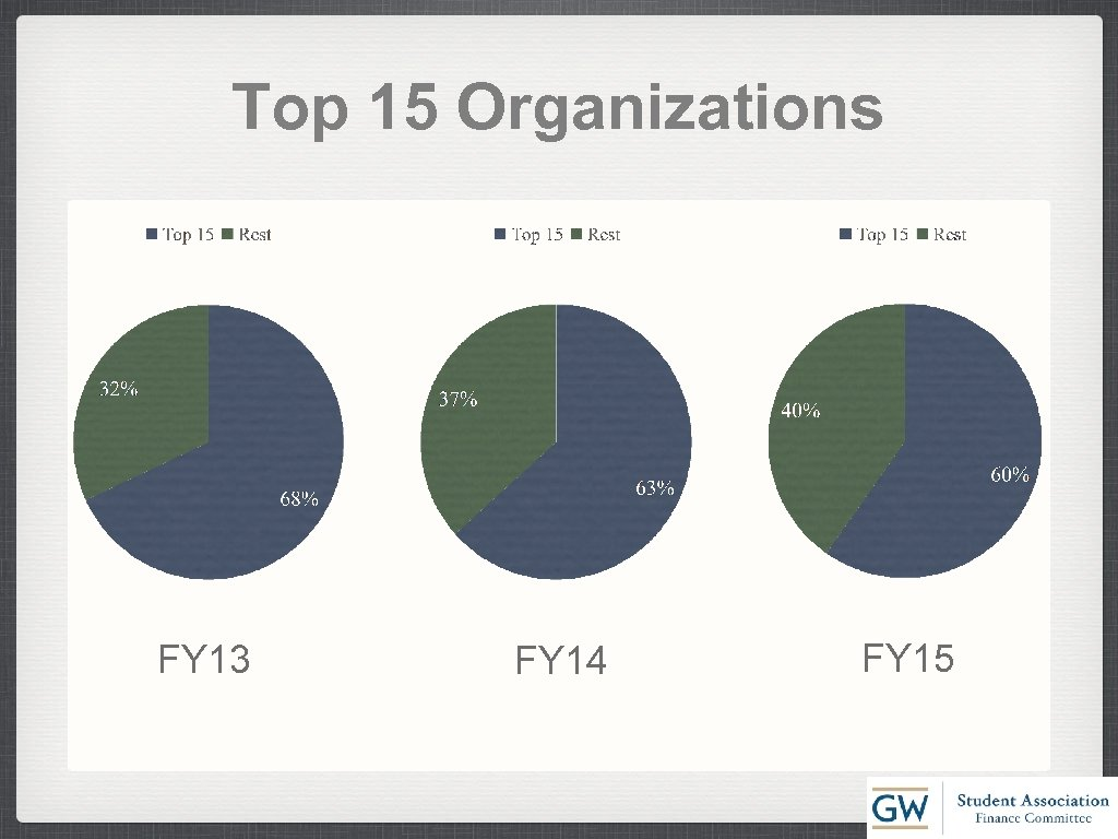 Top 15 Organizations FY 13 FY 14 FY 15