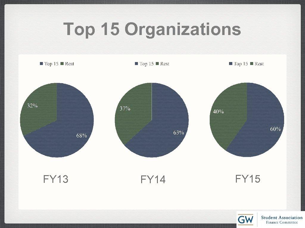 Top 15 Organizations FY 13 FY 14 FY 15
