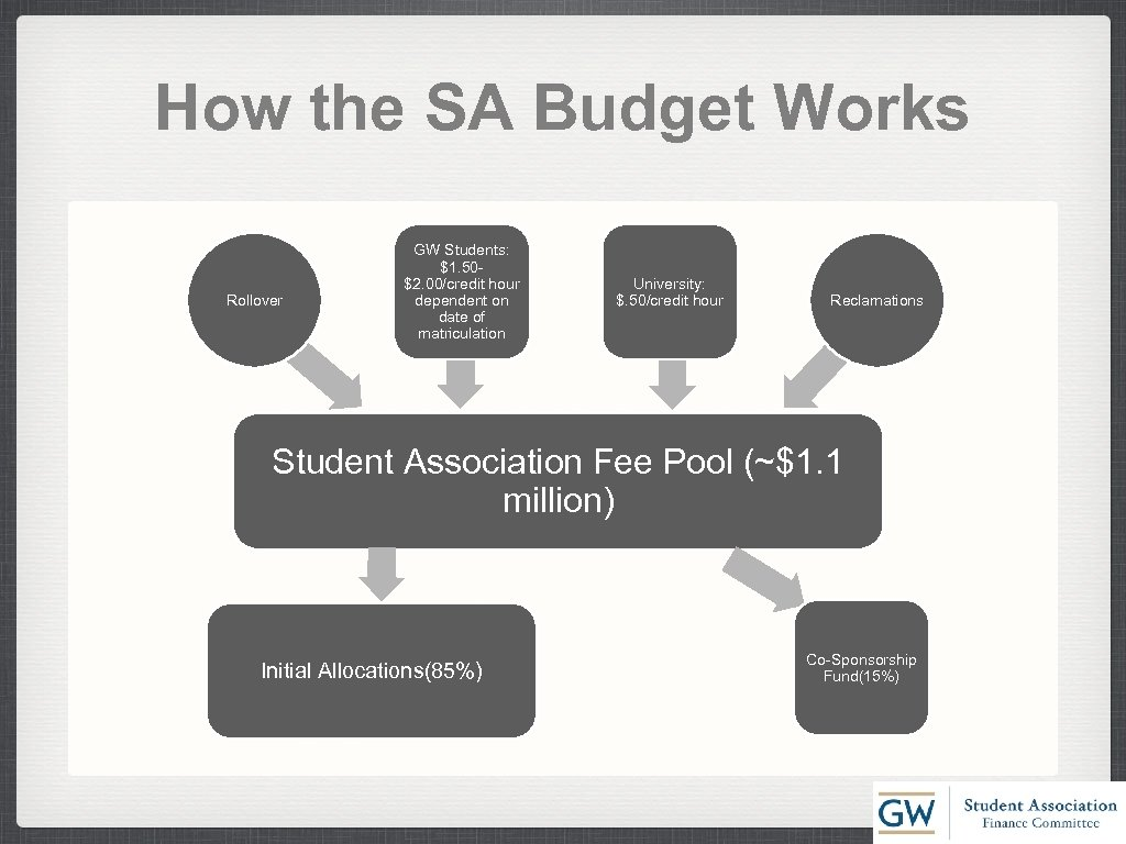 How the SA Budget Works Rollover GW Students: $1. 50$2. 00/credit hour dependent on