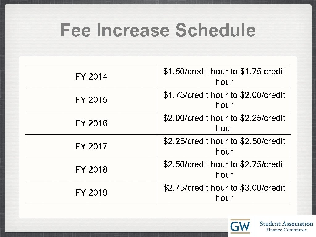 Fee Increase Schedule FY 2014 FY 2015 FY 2016 FY 2017 FY 2018 FY