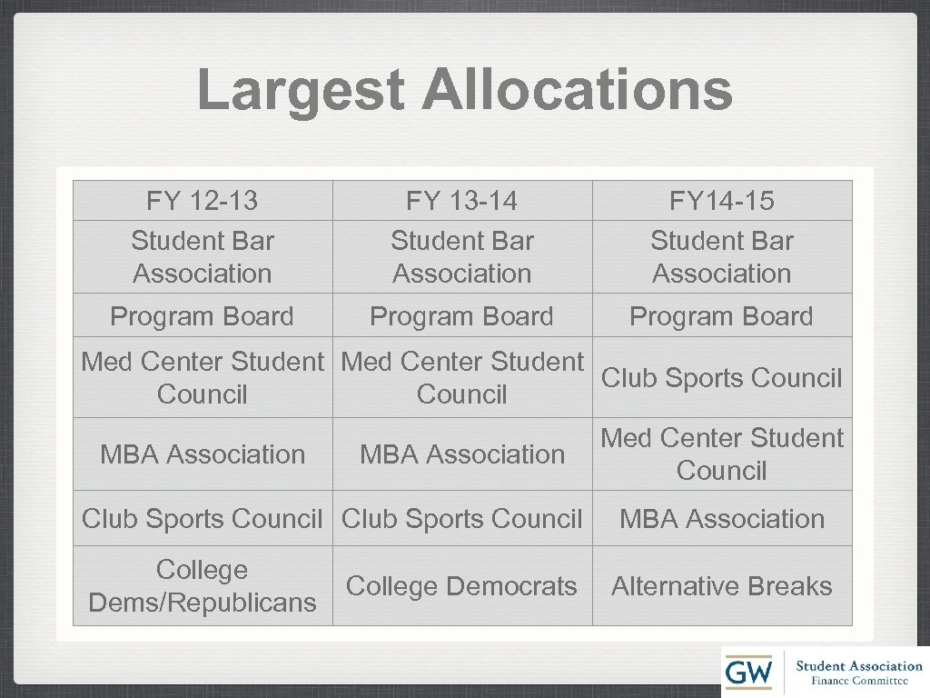 Largest Allocations FY 12 -13 Student Bar Association FY 13 -14 Student Bar Association