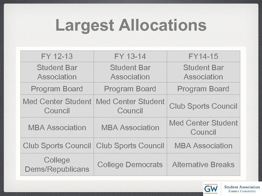 Largest Allocations FY 12 -13 Student Bar Association FY 13 -14 Student Bar Association