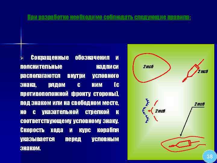 При разработке необходимо соблюдать следующие правила: Сокращенные обозначения и пояснительные надписи располагаются внутри условного