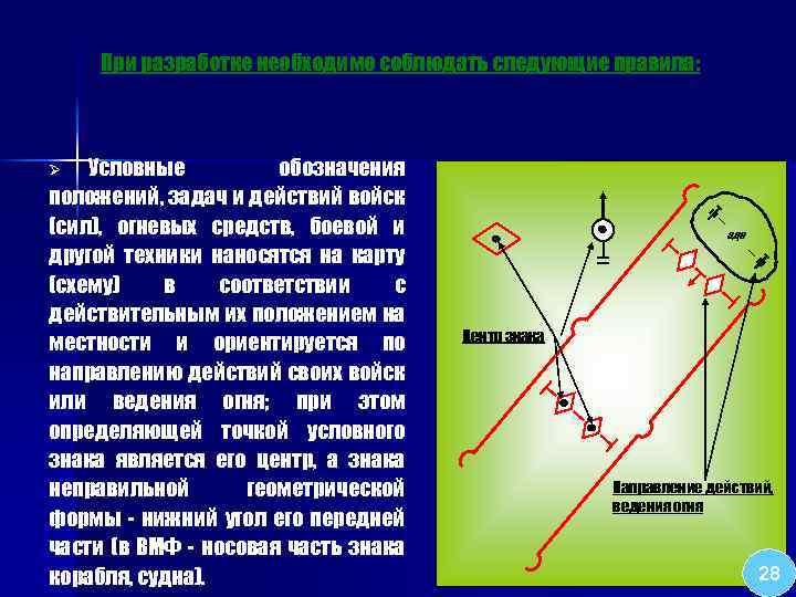 При разработке необходимо соблюдать следующие правила: Условные обозначения положений, задач и действий войск (сил),