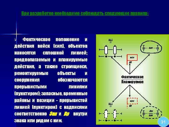 При разработке необходимо соблюдать следующие правила: Фактическое положение и действия войск (сил), объектов наносятся