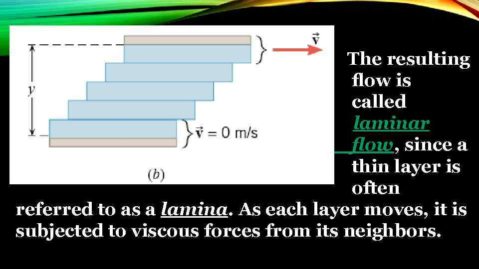 The resulting flow is called laminar flow, since a thin layer is often
