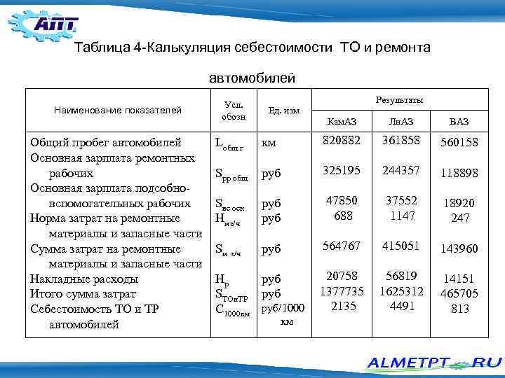 Автотранспорта стоимость работы одного часа 5002j стоимость часов geneve patek philippe