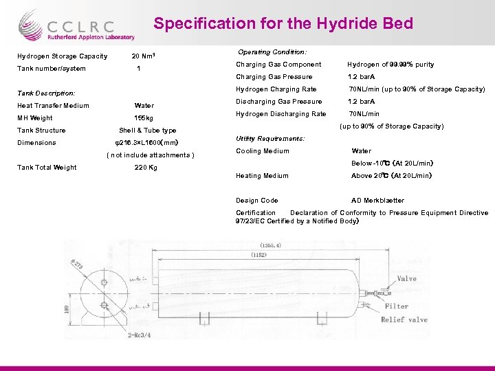 Specification for the Hydride Bed Hydrogen Storage Capacity 20 Nm 3 Operating Condition: Tank