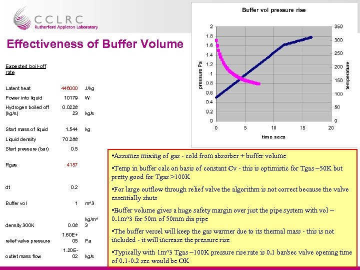 Effectiveness of Buffer Volume Expected boil-off rate Latent heat 446000 J/kg Power into liquid