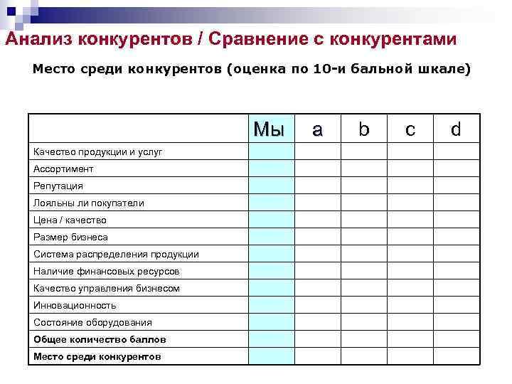 Анализ конкурентов / Сравнение с конкурентами Место среди конкурентов (оценка по 10 -и бальной