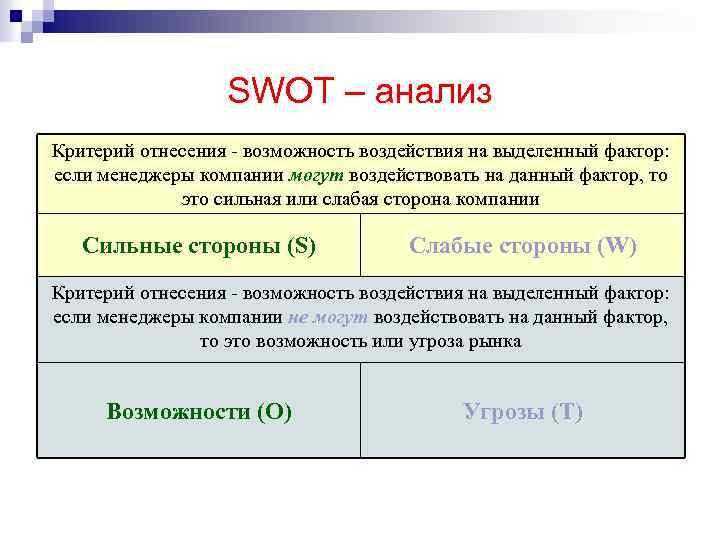 SWOT – анализ Критерий отнесения - возможность воздействия на выделенный фактор: если менеджеры компании