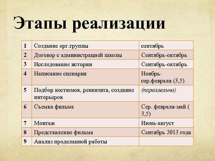 Этапы реализации 1 Создание орг. группы сентябрь 2 Договор с администрацией школы Сентябрь-октябрь 3