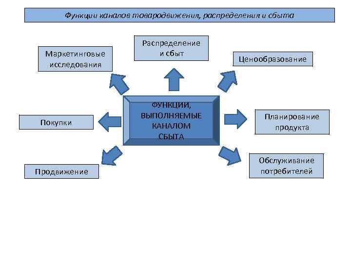 планирование товародвижения и сбыта продукции шпаргалка