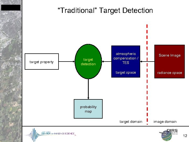 """Traditional"" Target Detection target property Scene Image target space target detection atmospheric compensation /"