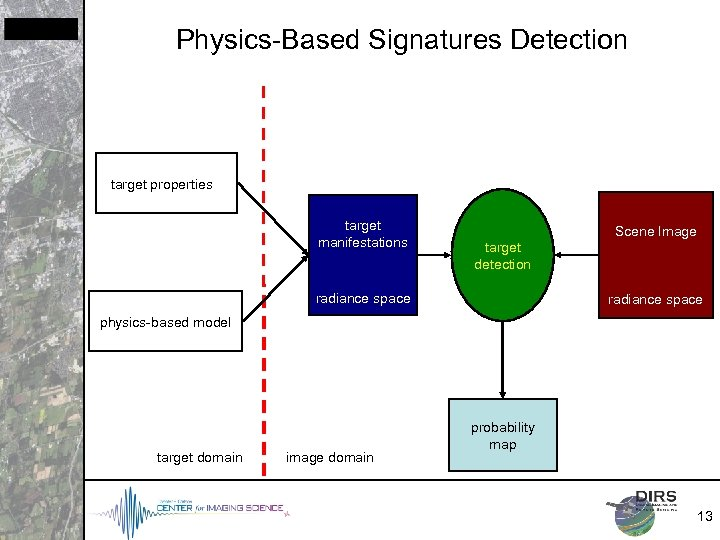 Physics-Based Signatures Detection target properties target manifestations Scene Image target detection radiance space physics-based