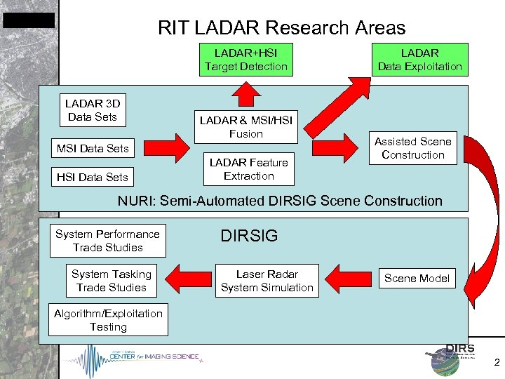 RIT LADAR Research Areas LADAR+HSI Target Detection LADAR 3 D Data Sets LADAR &