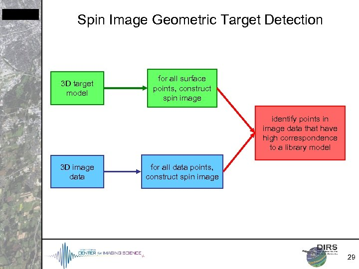 Spin Image Geometric Target Detection 3 D target model for all surface points, construct