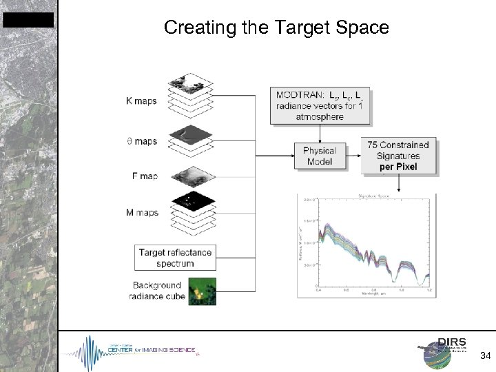Creating the Target Space 34