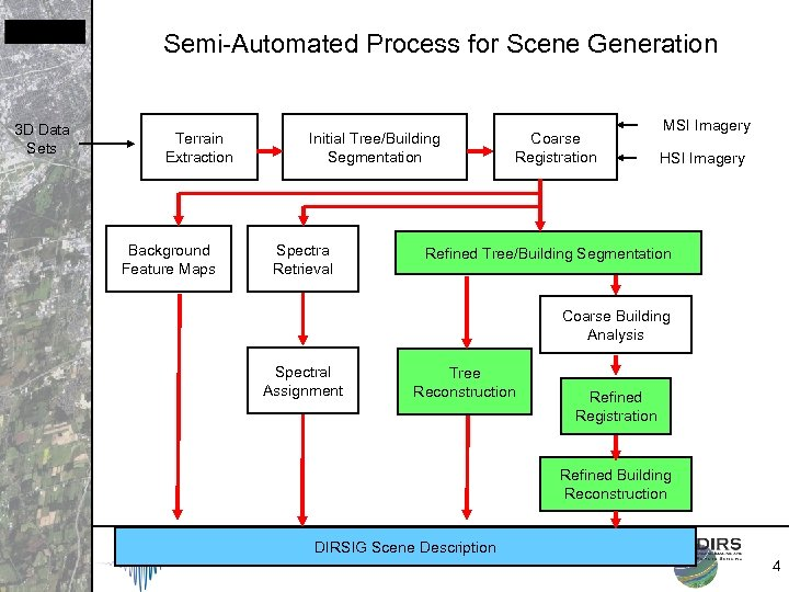 Semi-Automated Process for Scene Generation 3 D Data Sets Terrain Extraction Background Feature Maps