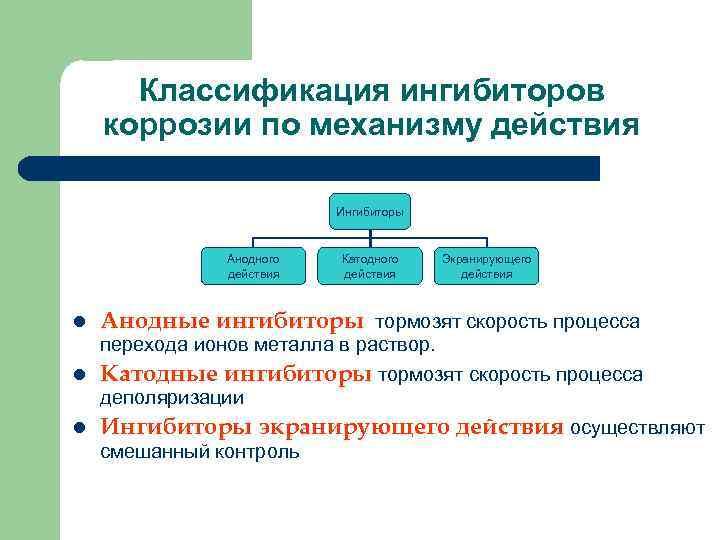 Классификация ингибиторов коррозии по механизму действия Ингибиторы Анодного действия l Катодного действия Экранирующего действия