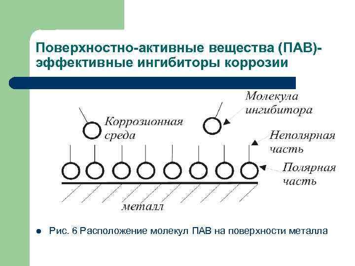 Поверхностно-активные вещества (ПАВ)эффективные ингибиторы коррозии l Рис. 6 Расположение молекул ПАВ на поверхности металла