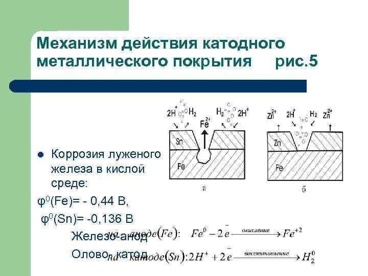 Механизм действия катодного металлического покрытия рис. 5 Коррозия луженого железа в кислой среде: φ0(Fe)=