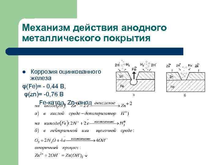 Механизм действия анодного металлического покрытия Коррозия оцинкованного железа φ(Fe)= - 0, 44 B, φ(zn)=