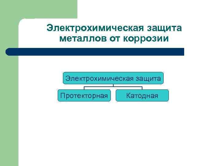 Электрохимическая защита металлов от коррозии Электрохимическая защита Протекторная Катодная